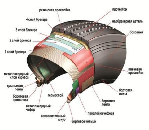 Что нужно знать о дефекте «грыжа» на шине автомобиля. Шиноремонтный инструмент Шиномонтажник Шиномонтаж Публикации Автосервис   Что нужно знать о дефекте «грыжа» на шине автомобиля. Шиноремонтный инструмент Шиномонтажник Шиномонтаж Публикации Автосервис