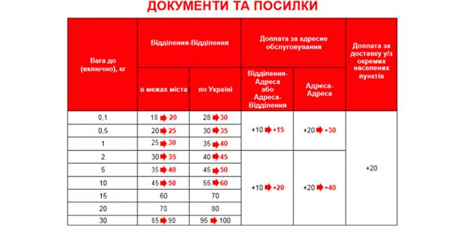 Новая почта обновила тарифы на доставку по Украине с 1 августа. Новости Новая почта Доставка
