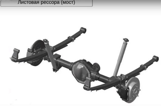 Зависимые подвески (неразрезной мост на листовых рессорах и на пружинах) Шиномонтажник Шиномонтаж Публикации Водитель Автосервис Автомобиль Автолюбитель
