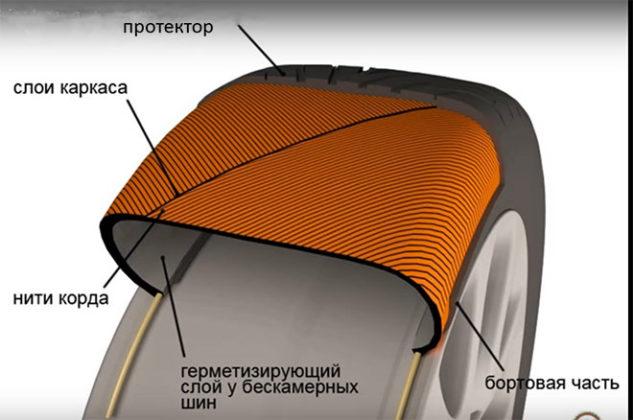 Автомобильное колесо, из чего состоит шина авто. Шиномонтажник Шиномонтаж Публикации Автосервис Автомобиль Автолюбитель   Автомобильное колесо, из чего состоит шина авто. Шиномонтажник Шиномонтаж Публикации Автосервис Автомобиль Автолюбитель