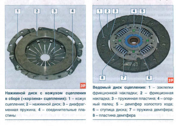 Механизм автомобиля – сцепление. Ведомый диск. Публикации Водитель Автосервис Автомобиль Автолюбитель